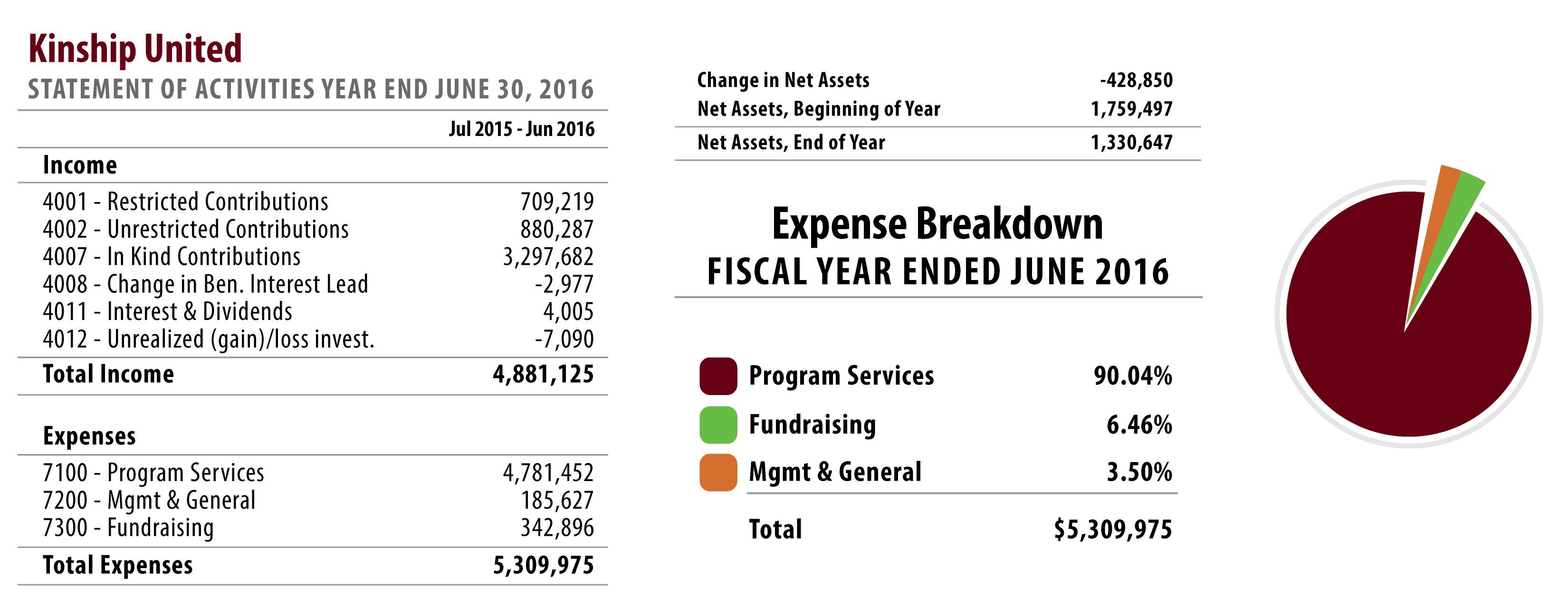 Kinship United 2016 Financial Breakdown