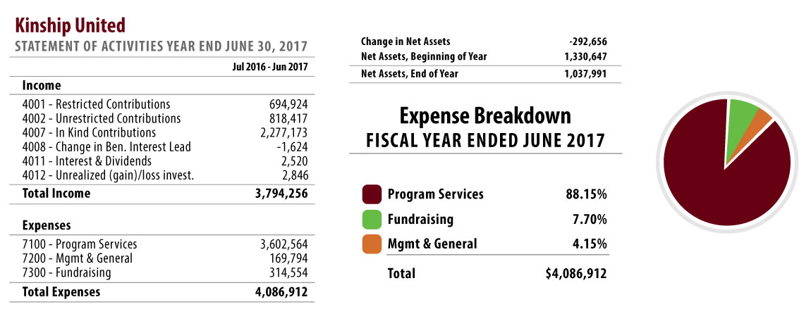 Kinship United 2017 Financial Breakdown