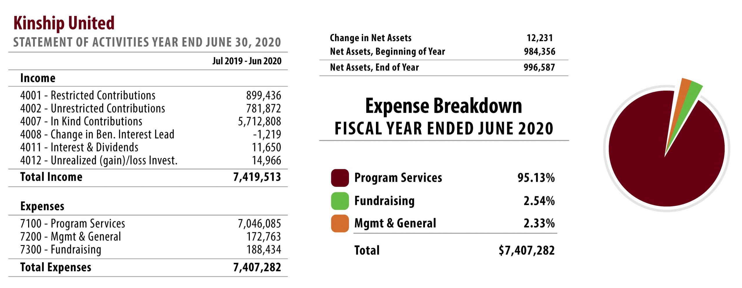 Kinship United's statement of activities and a pie chart depicting our expense breakdown for the fiscal year ending in June 2020.